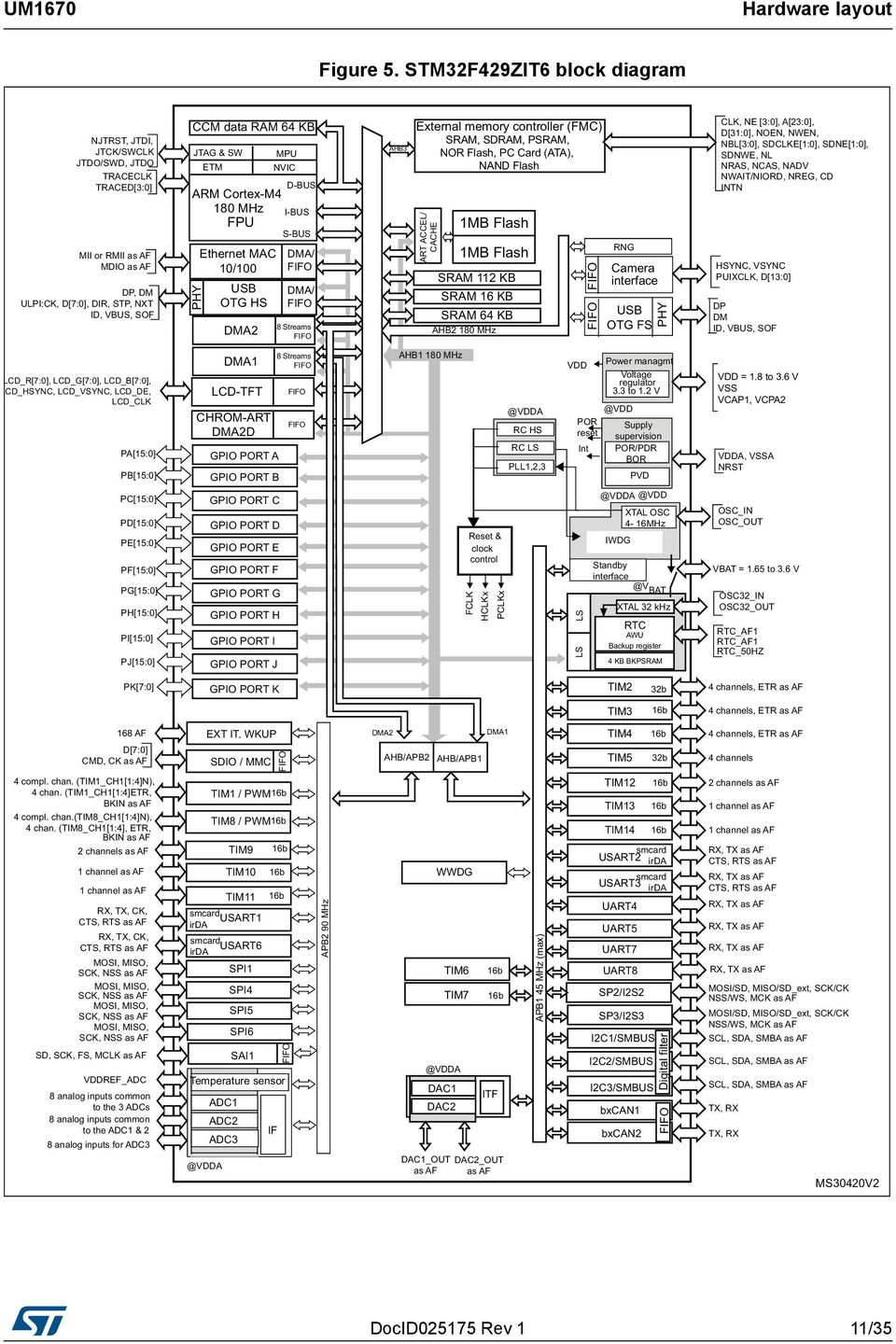 UM1670 User manual. Discovery kit for STM32F429/439 lines ... on