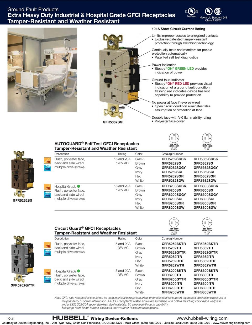 Ground Fault Products - PDF