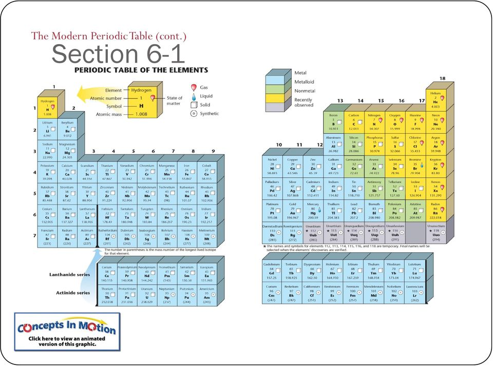 Chapter 6 The Periodic Table And Periodic Law Section 1 Notes Pdf