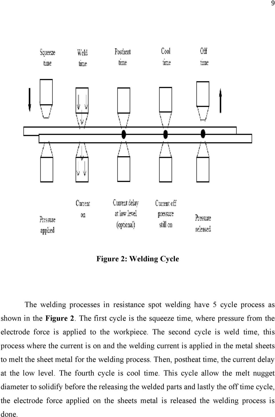 Faculty Of Mechanical Engineering University Malaysia Pahang Pdf Welding Lobe Diagram The Second Cycle Is Weld Time This Process Where Current On And