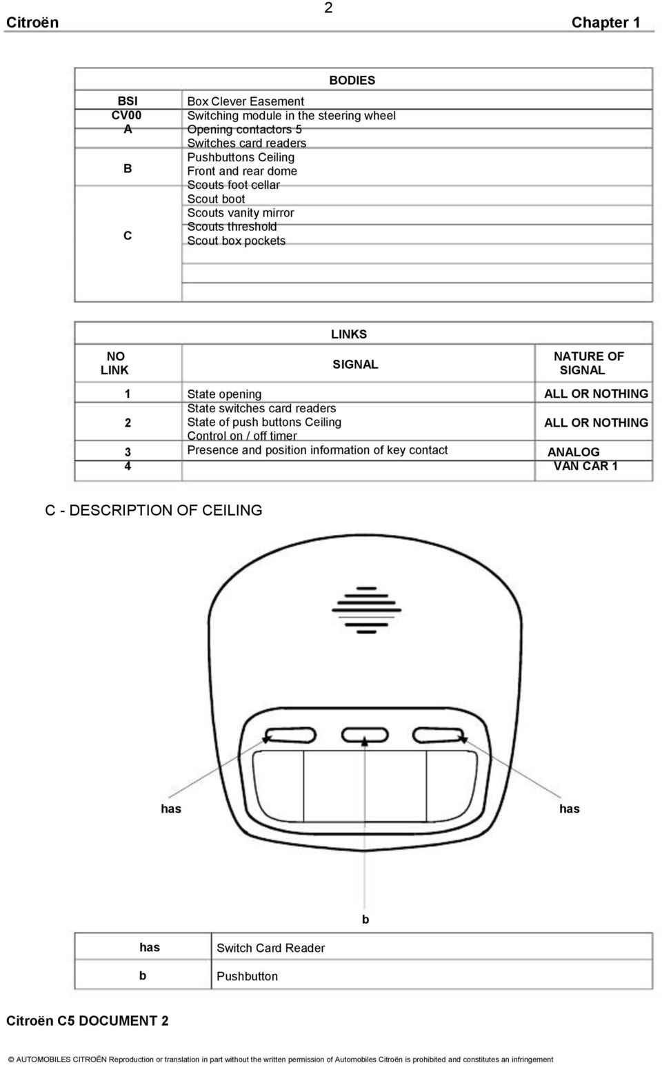 Citroen C5 Document 2 Pdf Xsara Airbag Wiring Diagram Links Signal State Opening Switches Card Readers Of Push Buttons Ceiling Control On
