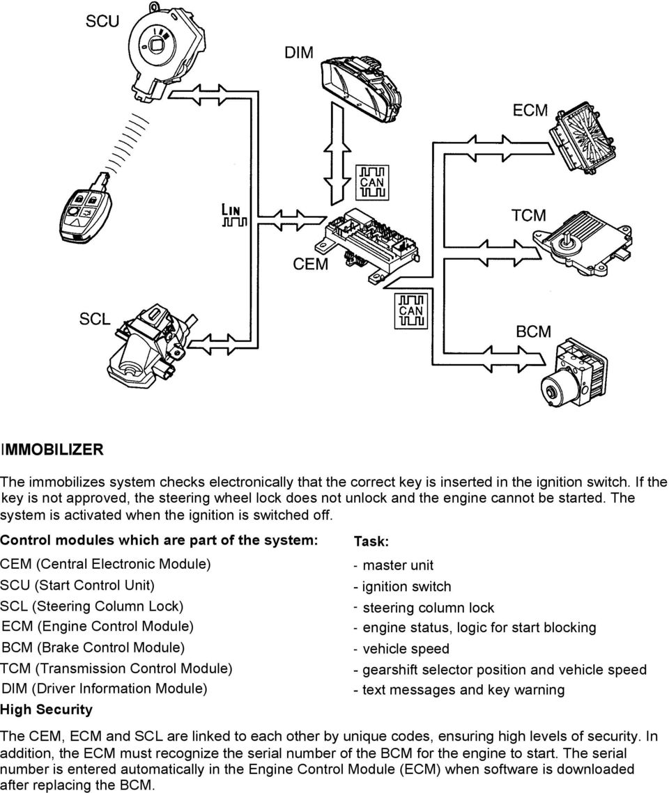 Electrical System General Pdf Dim Engine Diagram Control Modules Which Are Part Of The Cem Central Electronic Module Scu