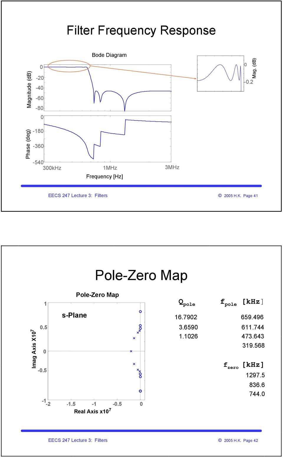 Integrator Based Filters Pdf Synthetic Inductor High Pass Audio Filter Circuit Design Page 4 Polezero Map Imag Axis X 755 Splane Map55 Eal