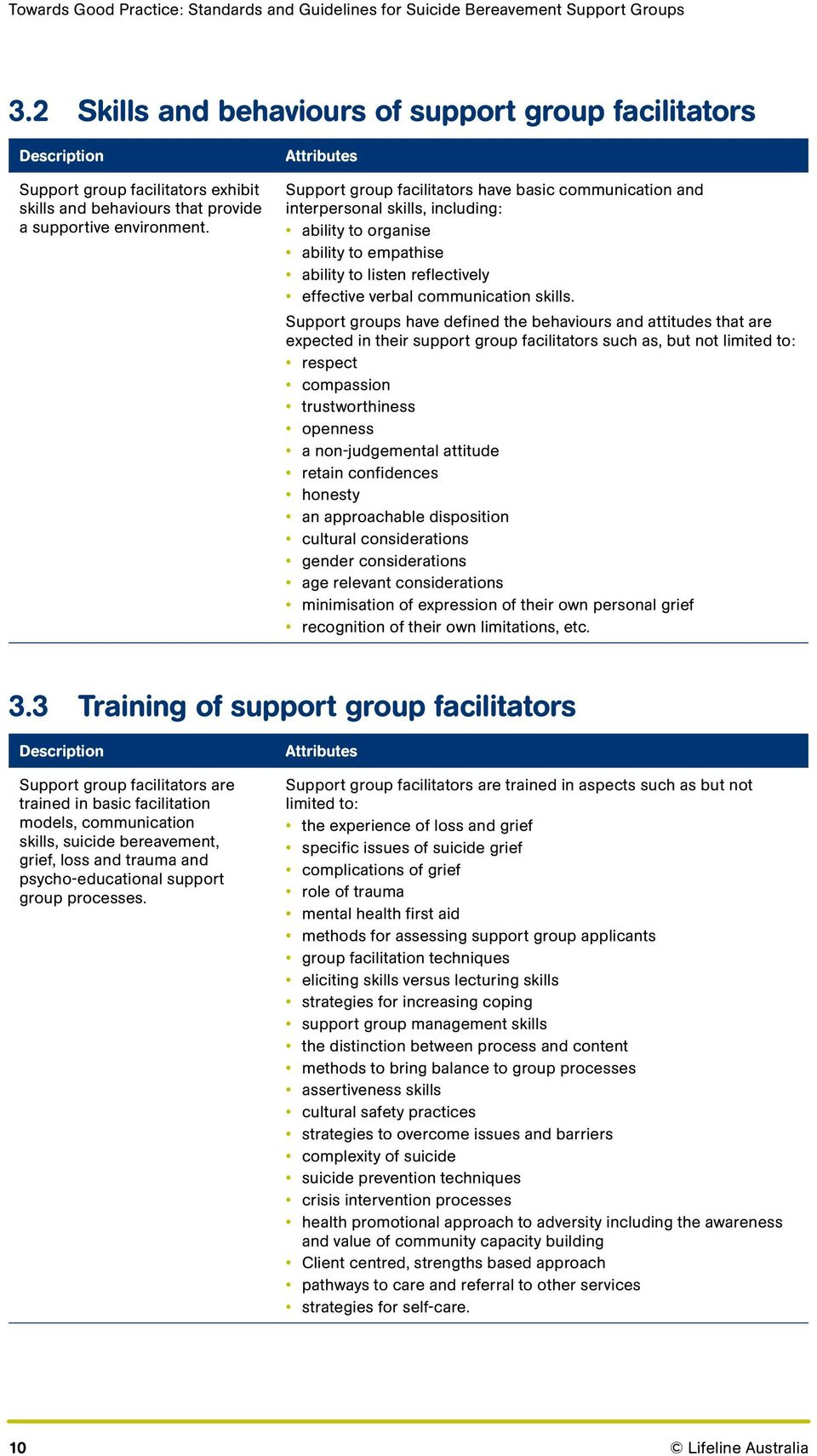Support group facilitators have basic communication and interpersonal skills, including: ability to organise ability to empathise ability to listen reflectively effective verbal communication skills.
