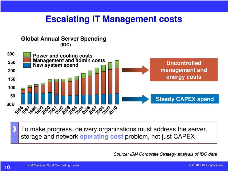 Uncontrolled management and energy costs Steady CAPEX spend To make progress, delivery organizations must address the