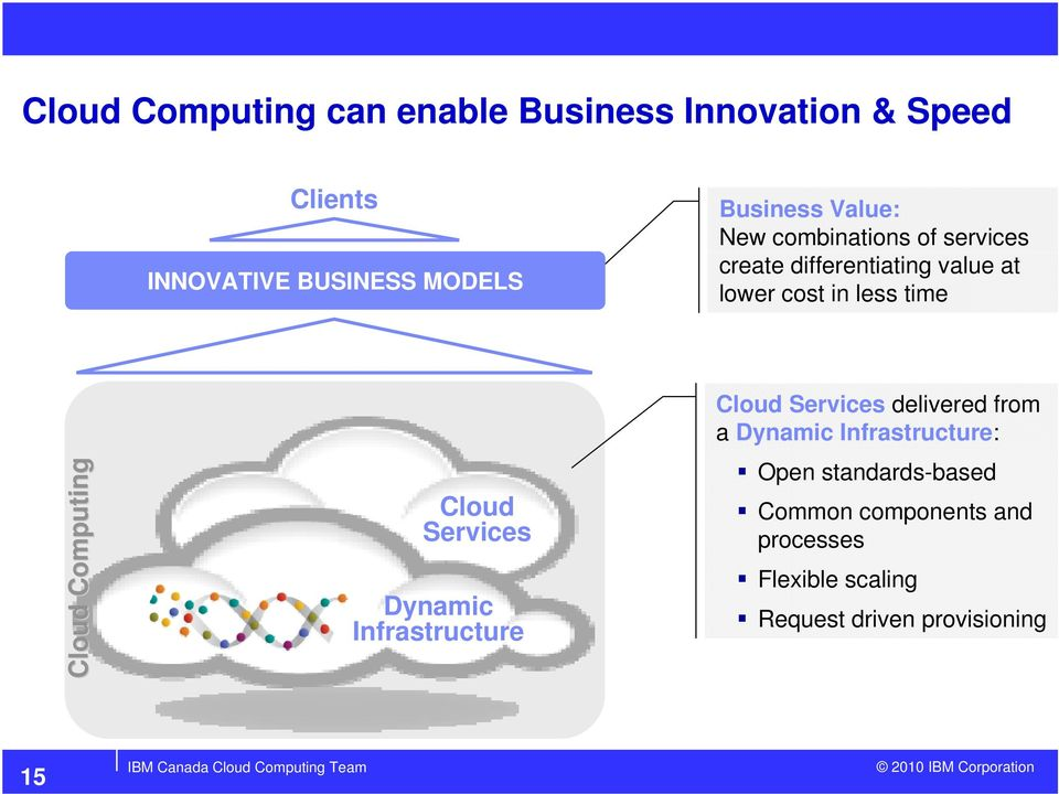 Computing Cloud Services Dynamic Infrastructure Cloud Services delivered from a Dynamic