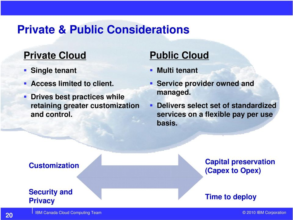 Public Cloud Multi tenant Service provider owned and managed.