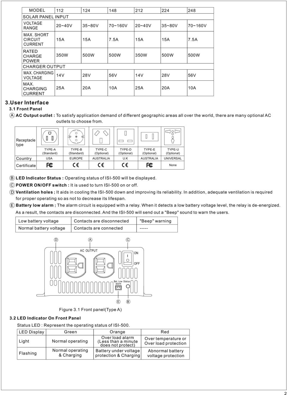 Isi 500 Stand Alone Solar Inverter Instruction Manual Pdf Design Of The 3 Kva Modified Sine Wave Should Look Like This 5a 56v 10a 350w 14v Ac Output Outlet To Satisfy Application Demand Different Geographic