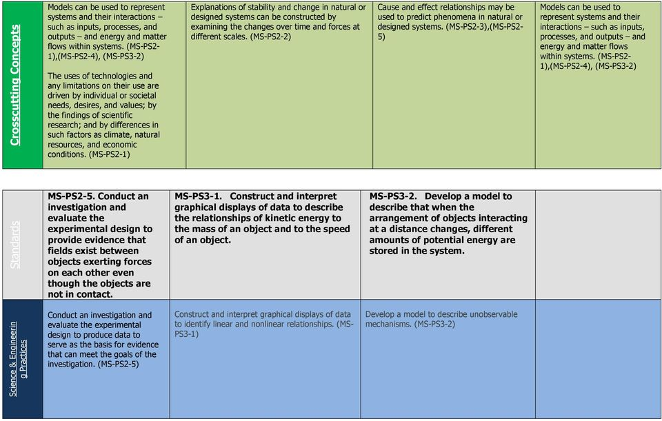 Unit 1/Module I Motions, Forces, and Energy - PDF