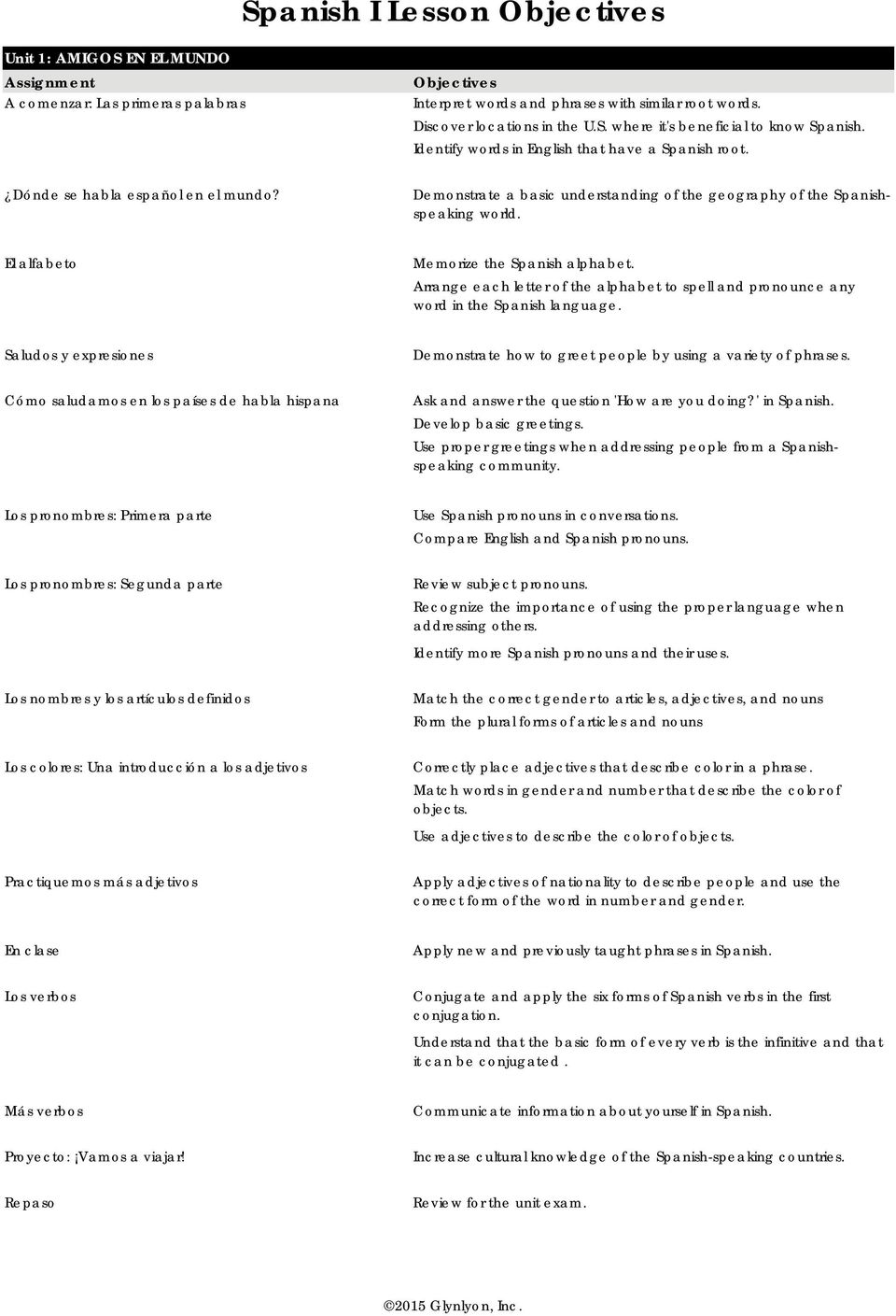 Spanish i lesson objectives pdf el alfabeto memorize the spanish alphabet arrange each letter of the alphabet to spell and m4hsunfo