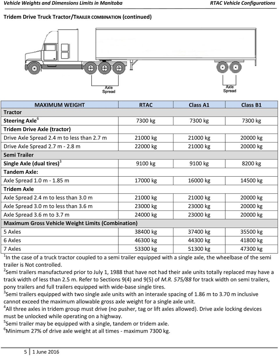 Trailer Axle Weight Chart Topsimages