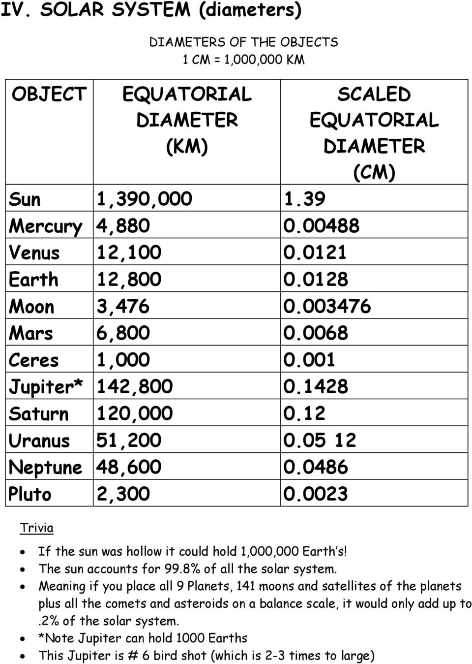0023 Trivia SCALED EQUATORIAL DIAMETER (CM) If the sun was hollow it could hold 1,000,000 Earth s! The sun accounts for 99.8% of all the solar system.