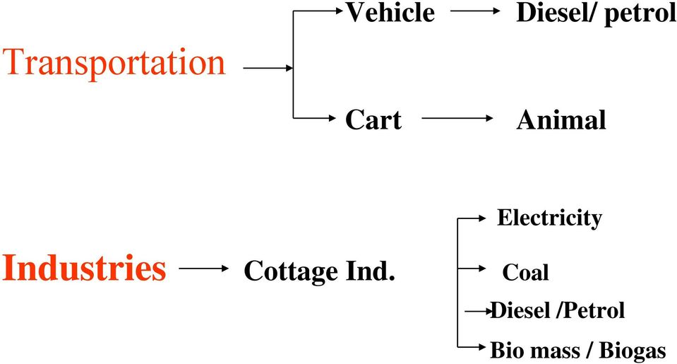 BIOGAS: A FIT OPTION FOR RURAL ENERGY * Energy requirement