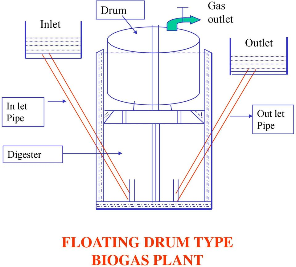 Biogas A Fit Option For Rural Energy Requirement In Plant Diagram Let Pipe Digester