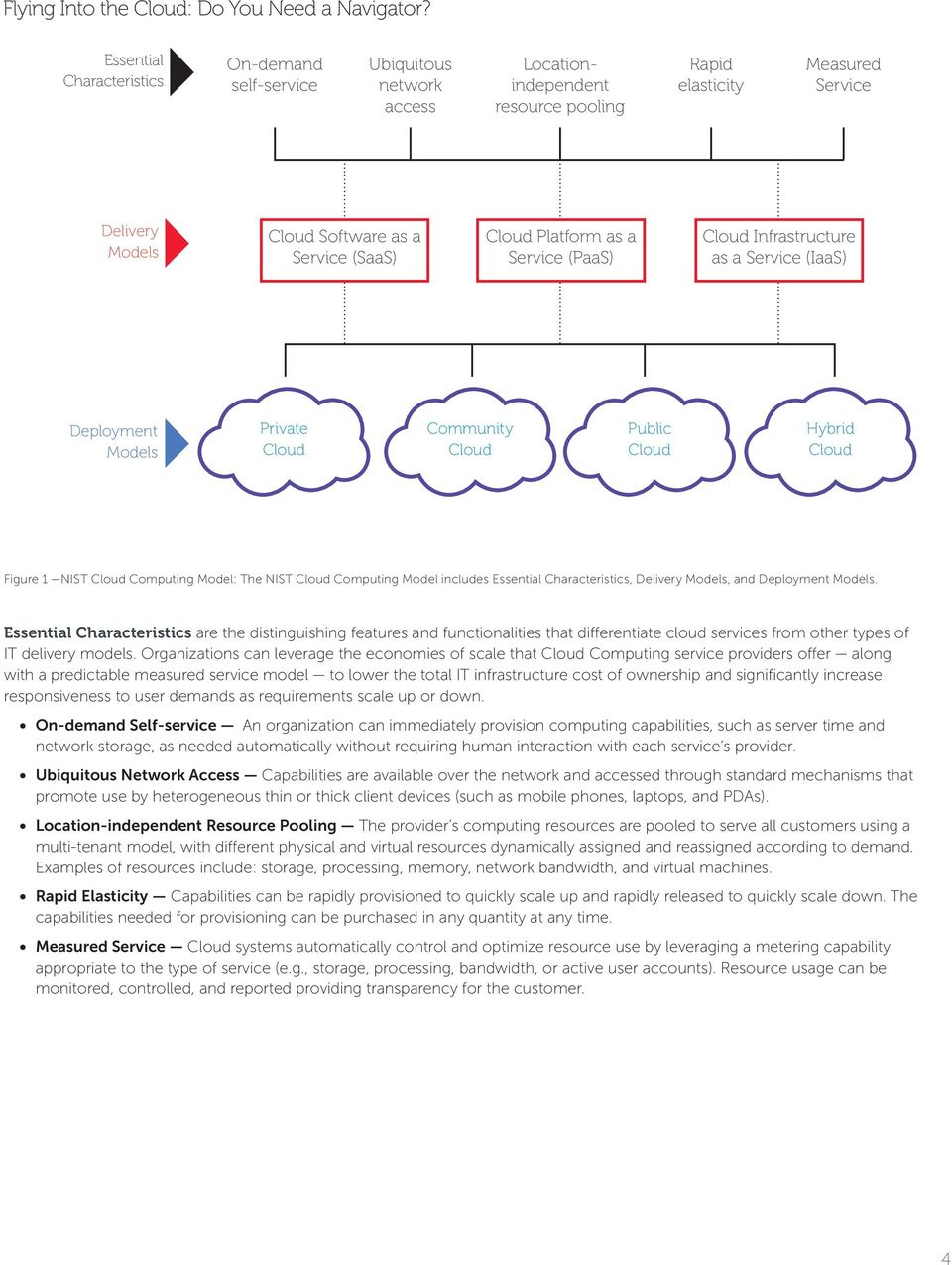 Cloud Computing Model includes Essential Characteristics, Delivery Models, and Deployment Models.
