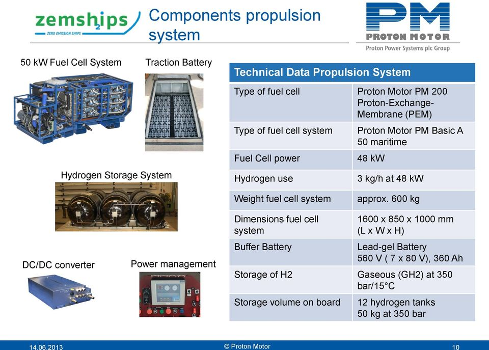Weight fuel cell system approx.