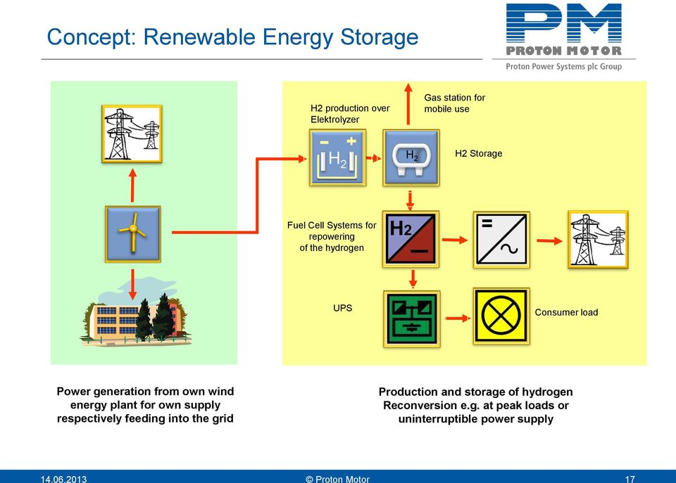 from own wind energy plant for own supply respectively feeding into the grid Production and storage