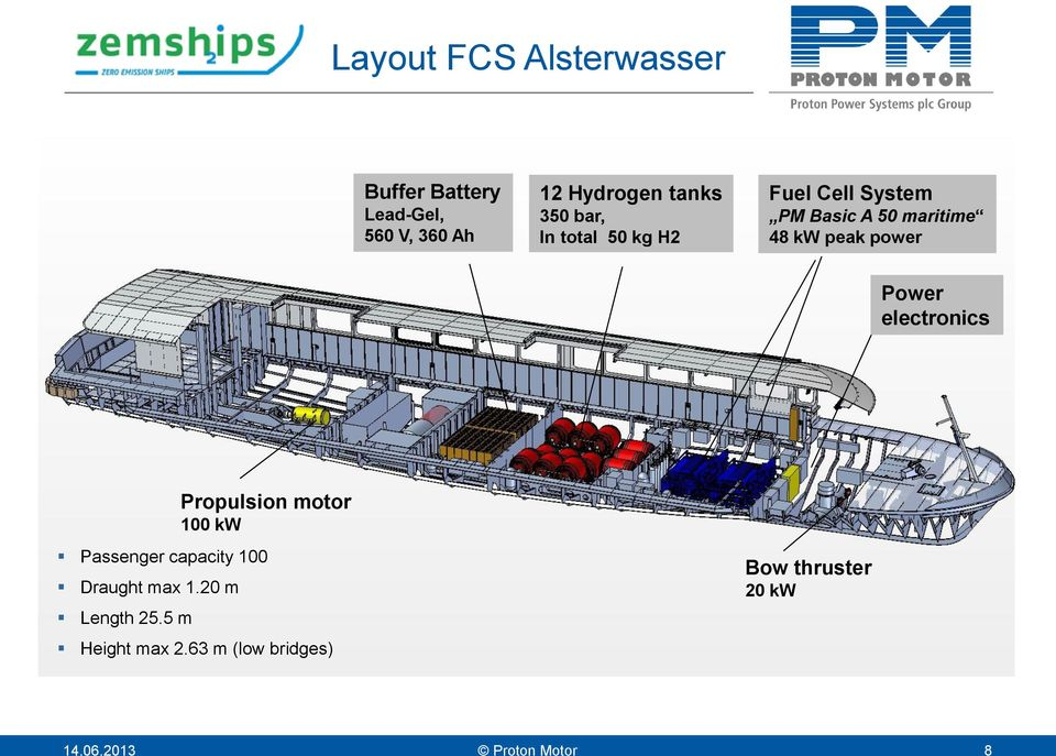 Power electronics Propulsion motor 100 kw Passenger capacity 100 Draught max 1.