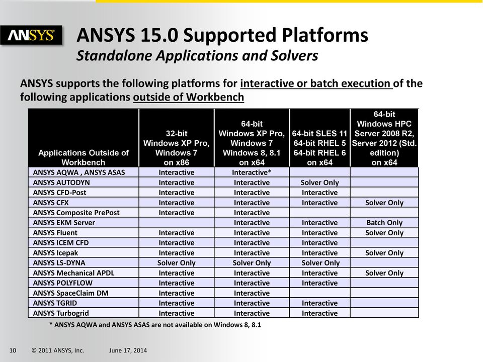 Ansys 10.0 Software Free Download
