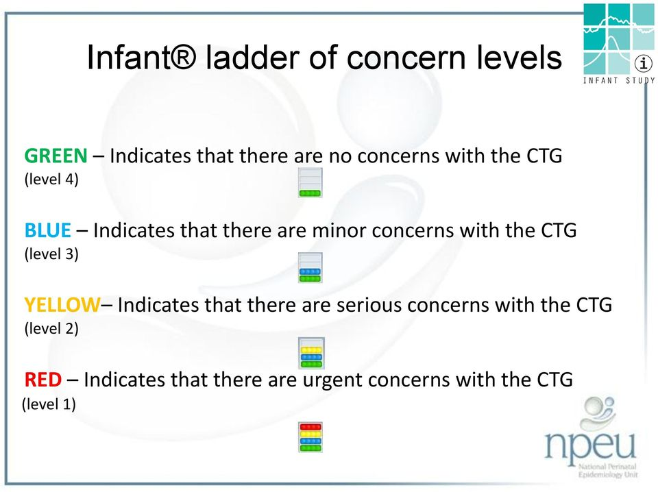 CTG (level 3) YELLOW Indicates that there are serious concerns with the CTG