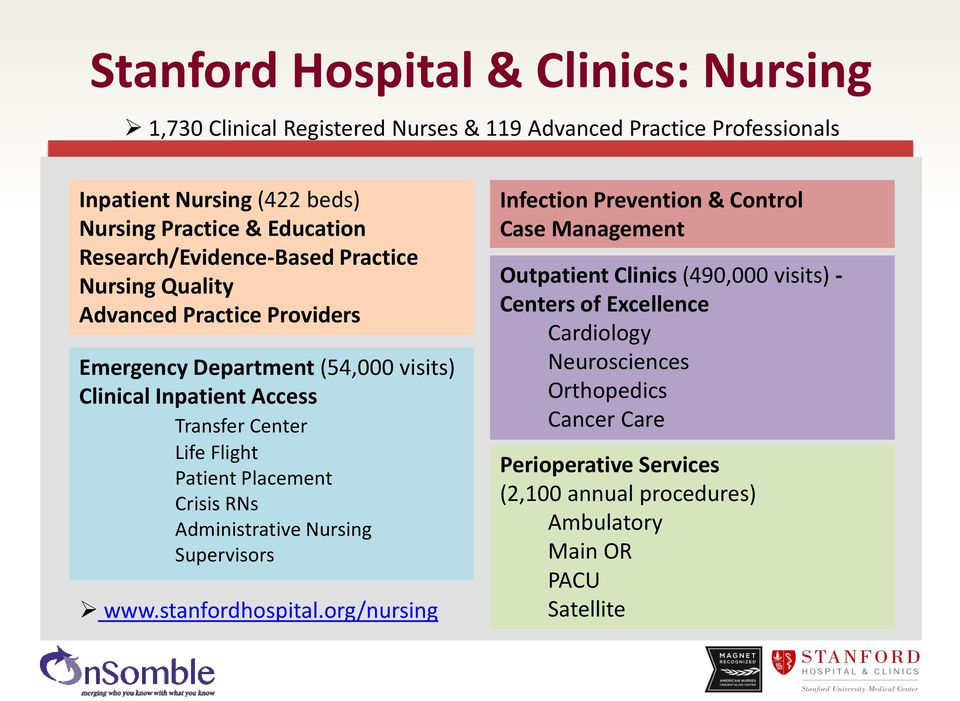 Patient Placement Crisis RNs Administrative Nursing Supervisors www.stanfordhospital.