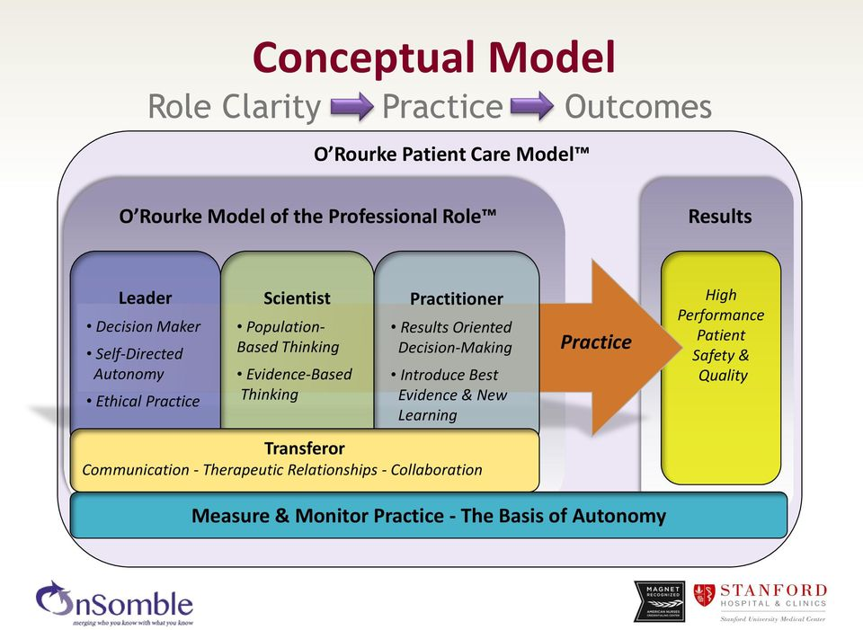 Practitioner Results Oriented Decision-Making Introduce Best Evidence & New Learning Transferor Communication - Therapeutic