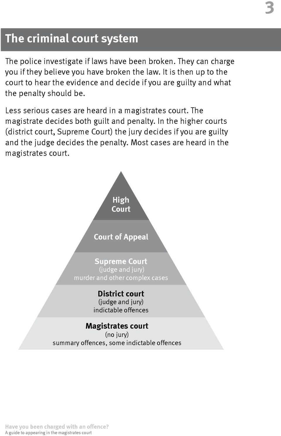 The magistrate decides both guilt and penalty. In the higher courts (district court, Supreme Court) the jury decides if you are guilty and the judge decides the penalty.