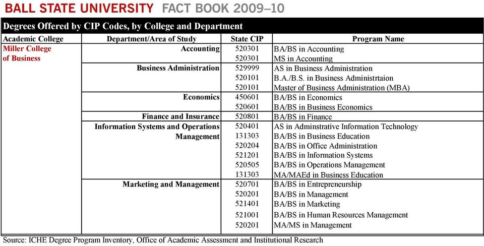 in Accounting Business Administration 529999 AS