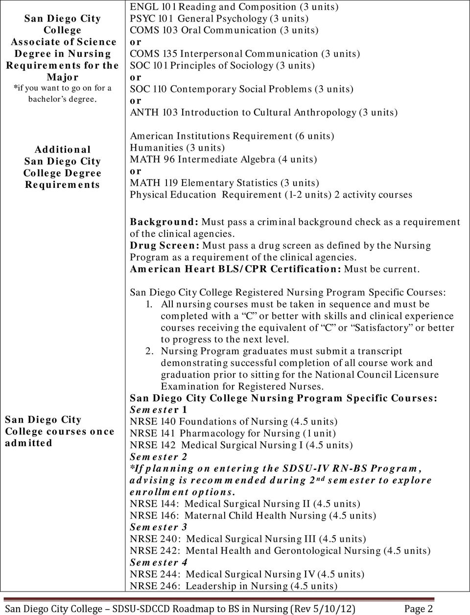 Roadmap To A Bachelor S Degree In Nursing In Partnership With San