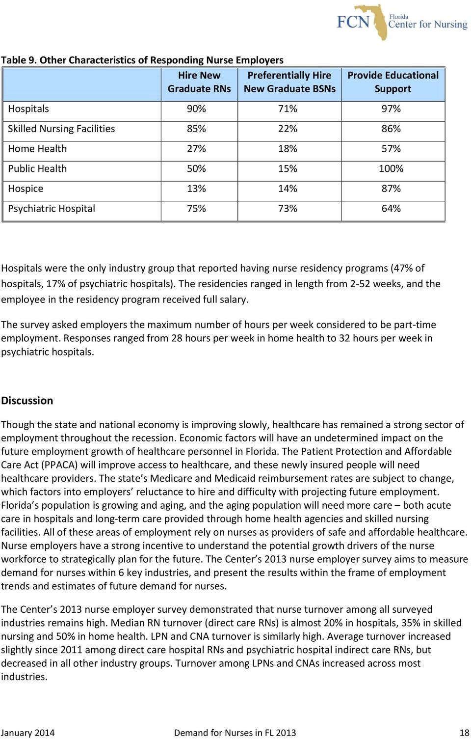 86% Home Health 27% 18% 57% Public Health 50% 15% 100% Hospice 13% 14% 87% Psychiatric Hospital 75% 73% 64% Hospitals were the only industry group that reported having nurse residency programs (47%