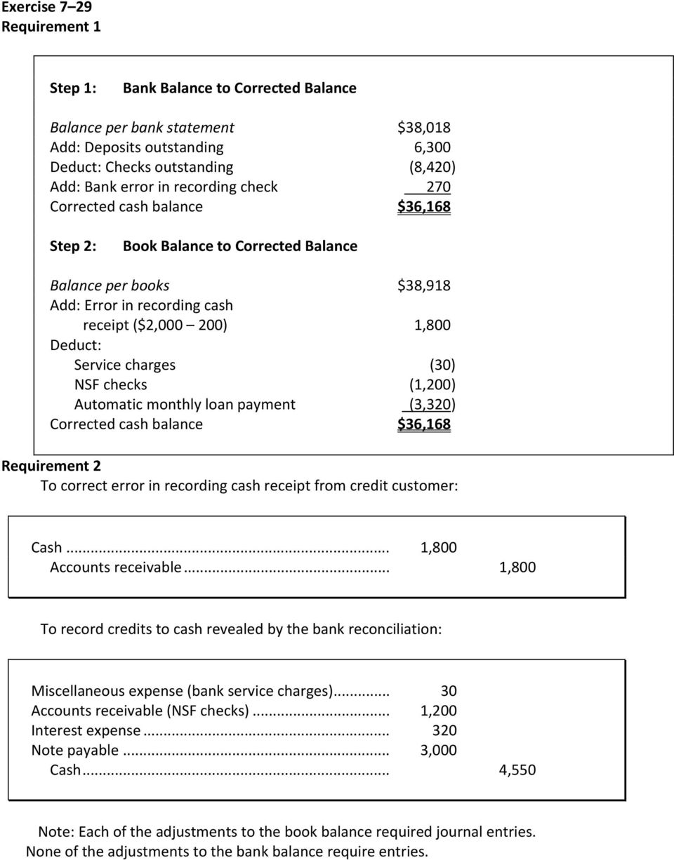 (1,200) Automatic monthly loan payment (3,320) Corrected cash balance $36,168 To correct error in recording cash receipt from credit customer: Cash... 1,800 Accounts receivable.