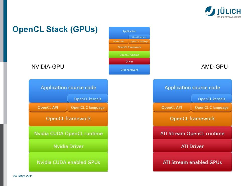 Opencl Runtime Amd