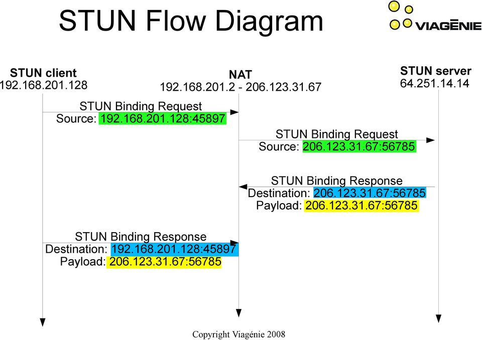 NAT and Firewall Traversal with STUN / TURN / ICE - PDF