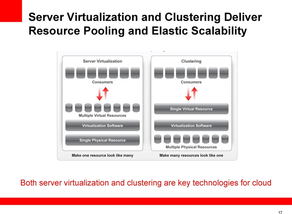 Scalability Both server virtualization