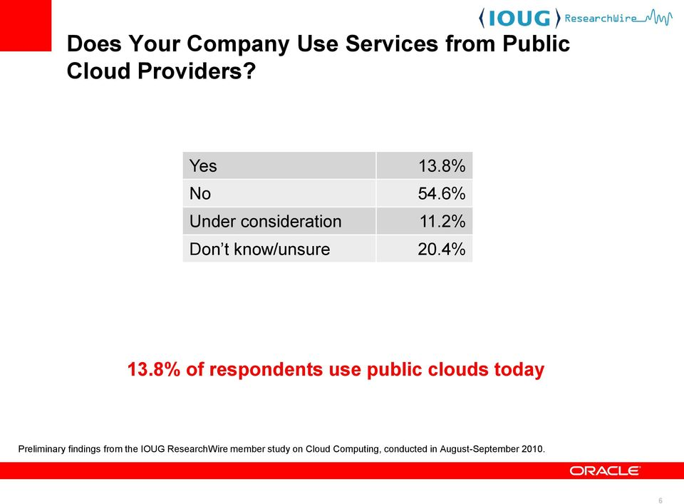 8% of respondents use public clouds today Preliminary findings from the