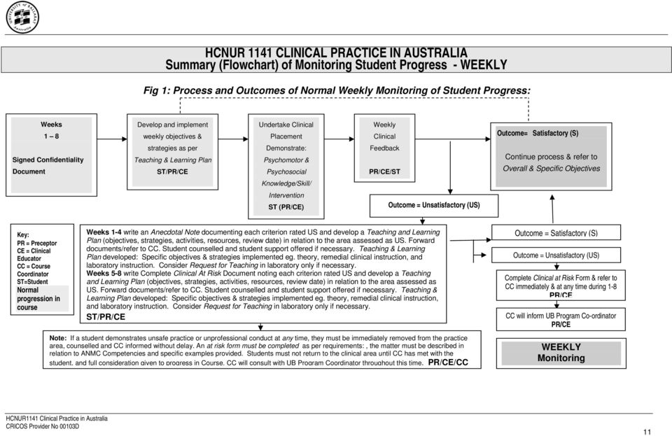 Part C Clinical Education Objectives And ANMC Domain