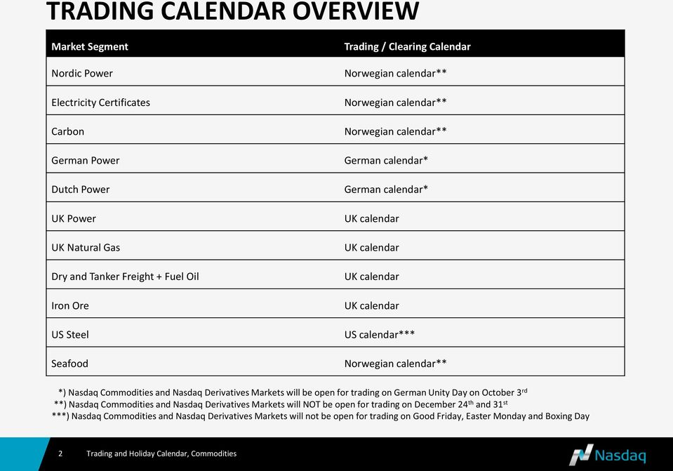 calendar*** Norwegian calendar** *) Nasdaq Commodities and Nasdaq Derivatives Markets will be open for trading on German Unity Day on October 3 rd **) Nasdaq Commodities and Nasdaq