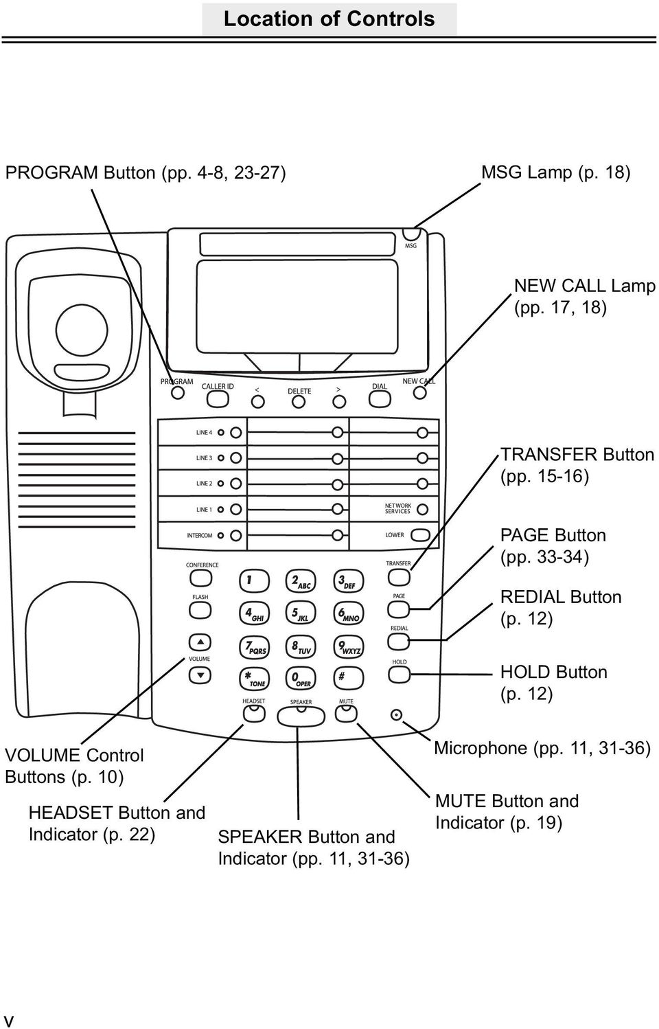 12) HOLD Button (p. 12) VOLUME Control Buttons (p. 10) HEADSET Button and Indicator (p.