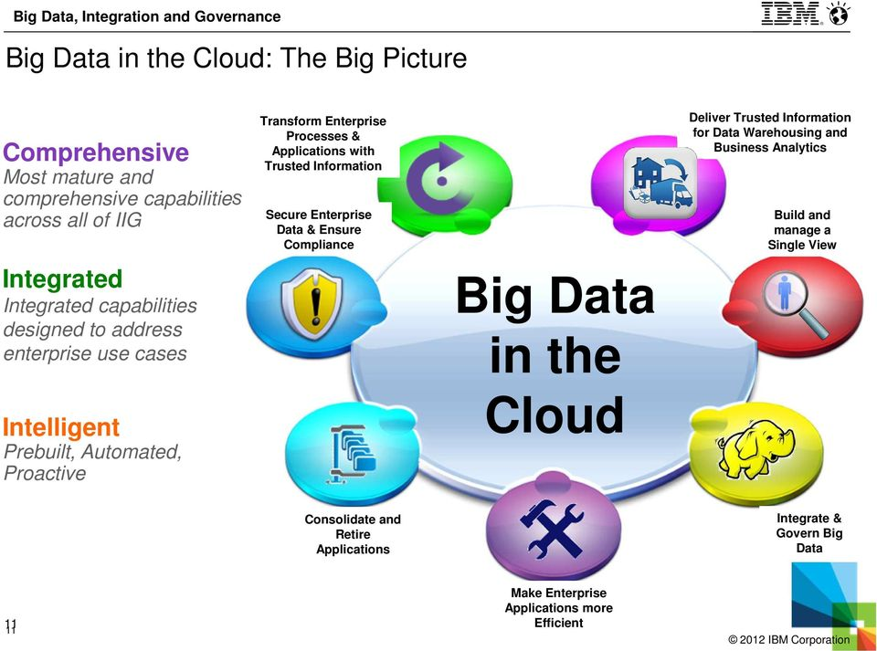 with Trusted Information Secure Enterprise Data & Ensure Compliance Big Data in the Cloud Deliver Trusted Information for Data Warehousing and