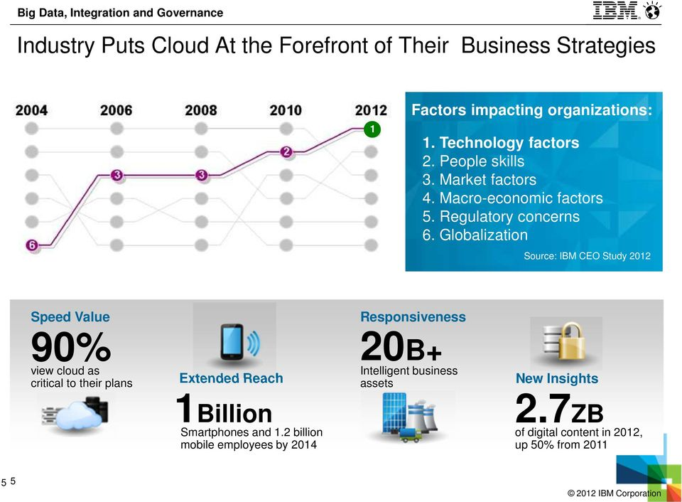 Globalization Source: IBM CEO Study 2012 Speed Value 90% view cloud as critical to their plans Extended Reach 1Billion