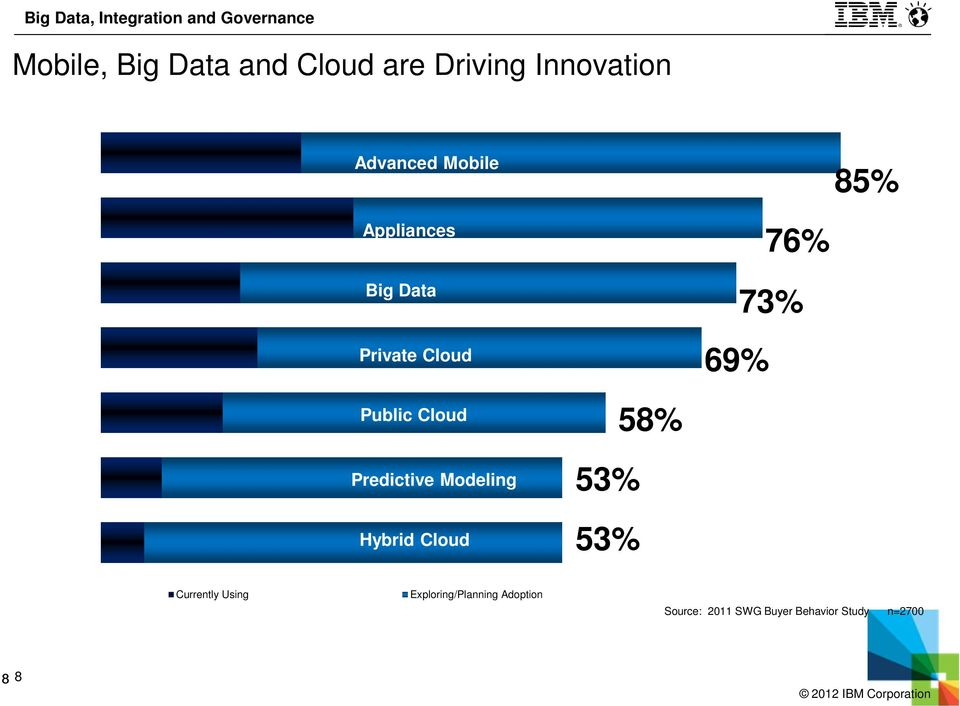 Predictive Modeling Hybrid Cloud 53% 53% 58% Currently Using