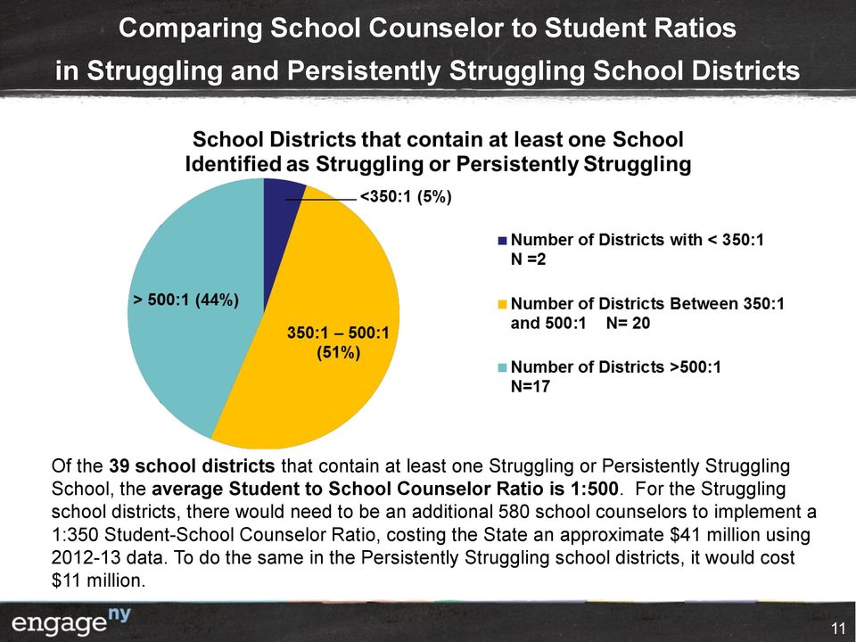 For the Struggling school districts, there would need to be an additional 580 school counselors to implement a 1:350 Student-School Counselor