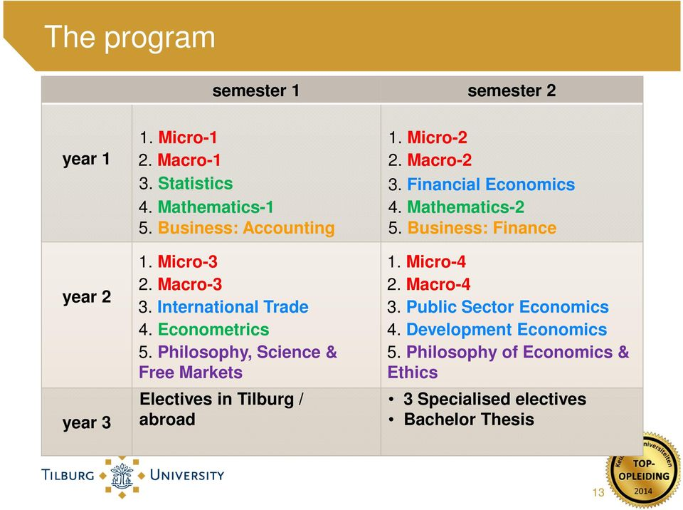 Philosophy, Science & Free Markets Electives in Tilburg / abroad 1. Micro-2 2. Macro-2 3. Financial Economics 4.