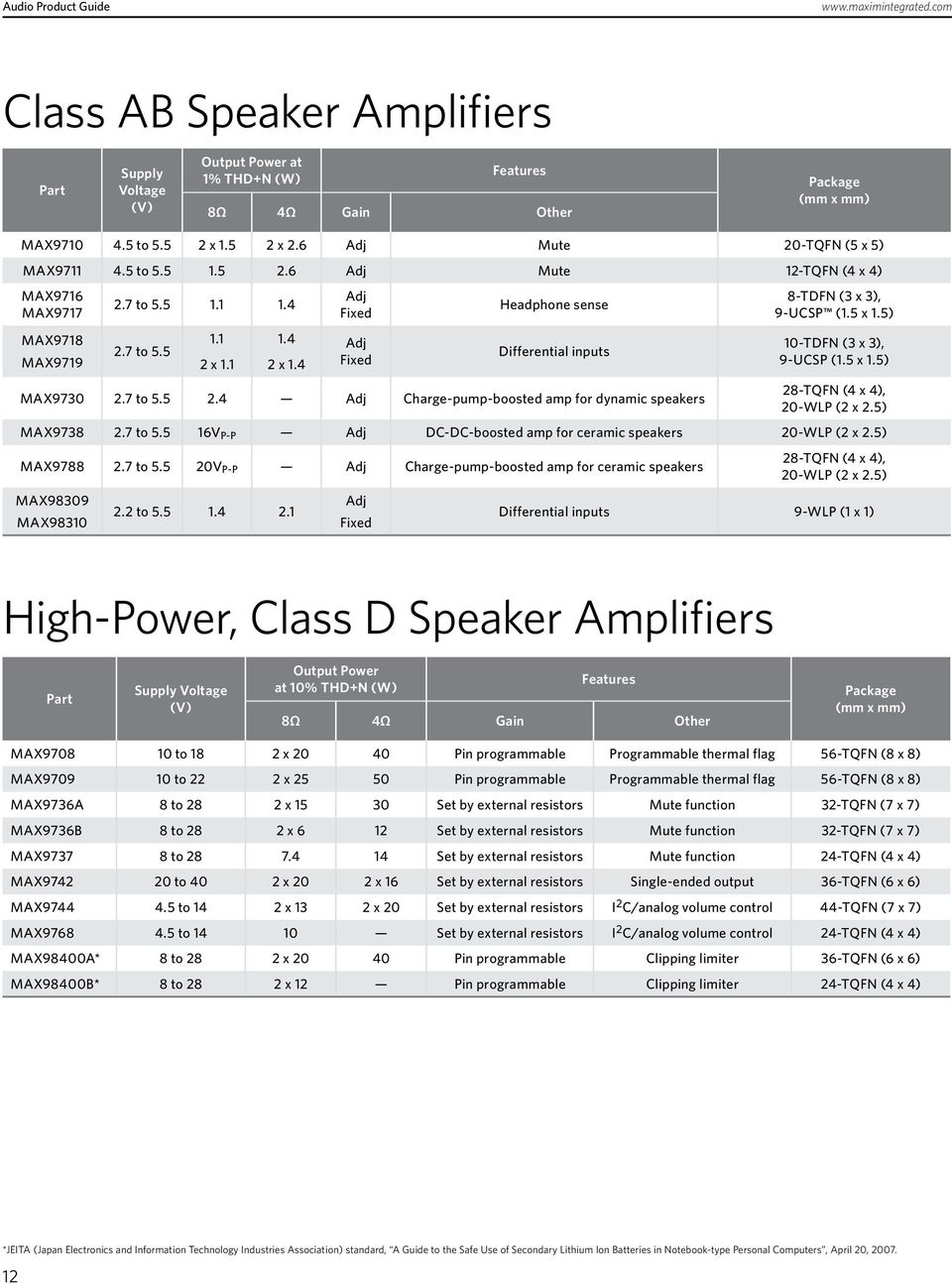 13 Th Edition Audio Product Guide Pdf 1w Stereo Headphone Amplifier Based Tda2822 4 Fixed Sense Differential Inputs Max9730 27 To 55 24 Adj Charge Pump