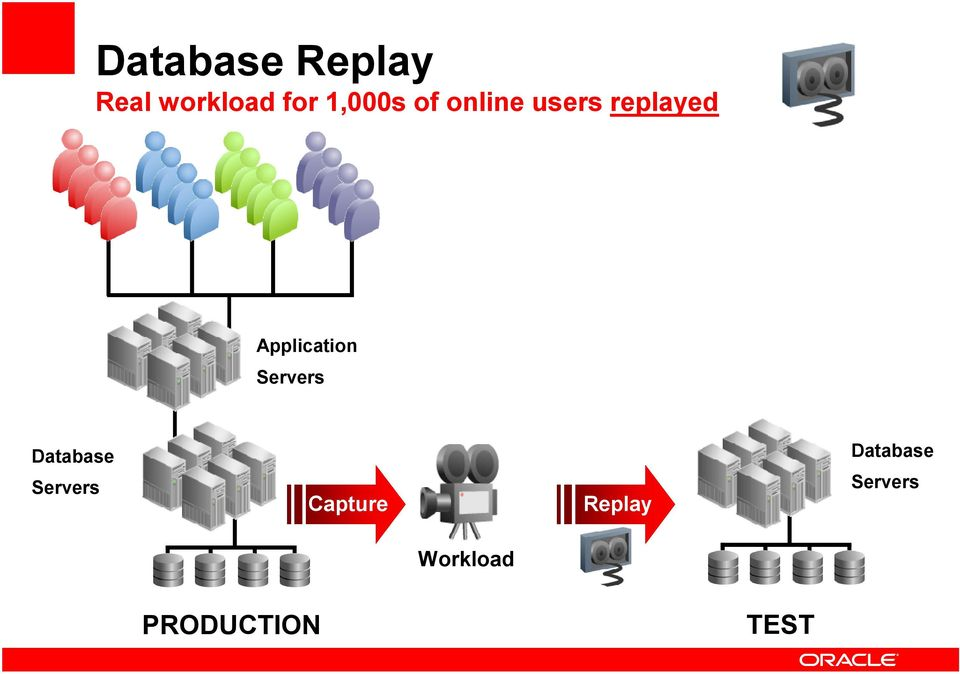 Application Database Capture
