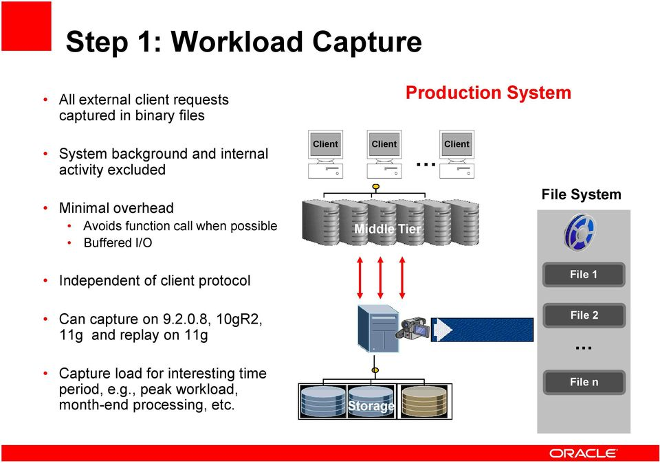 I/O Middle Tier File System Independent of client protocol File 1 Can capture on 9.2.0.
