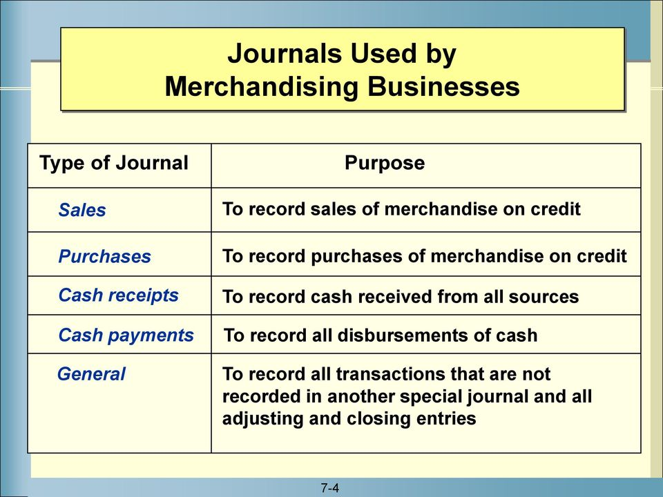 merchandise on credit To record cash received from all sources To record all disbursements of cash