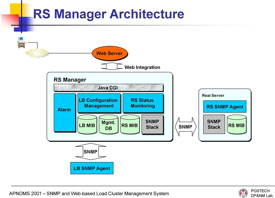 Configuration Management RS Status Monitoring