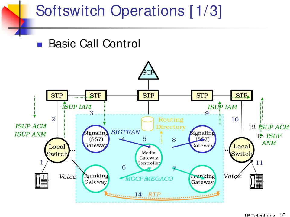 Media Gateway Control and the Softswitch Architecture - PDF