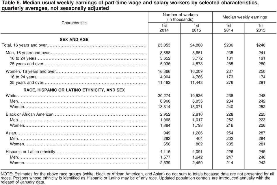 weekly earnings SEX AND AGE Total, 16 years and over... 25,053 24,860 236 246 Men, 16 years and over... 8,688 8,651 235 241 16 to 24 years... 3,652 3,772 181 191 25 years and over.